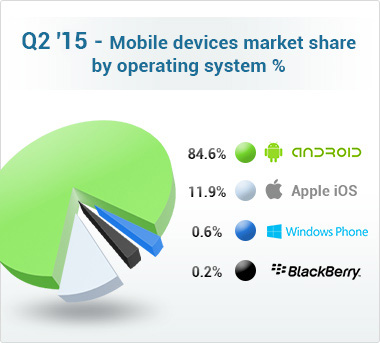 Market share of mobile devices by OS